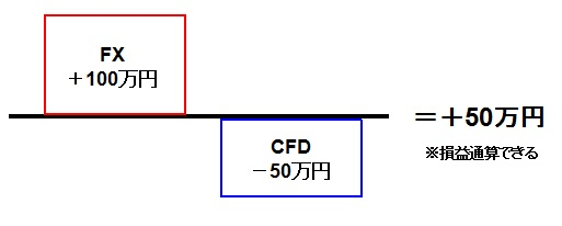 FXと損益通算できる例