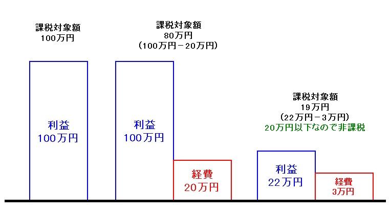 課税対象額