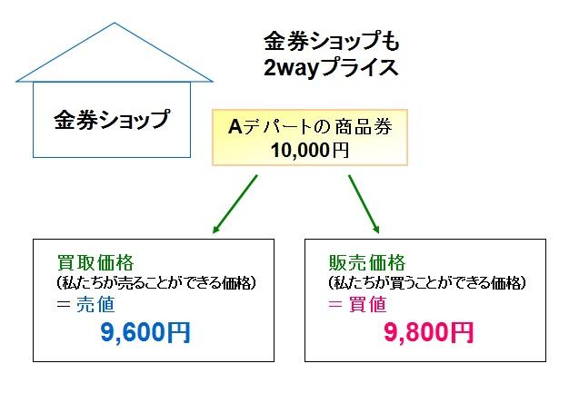 2wayプライス(金券ショップ)