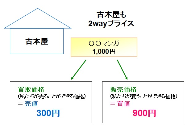 2wayプライス(古本屋)