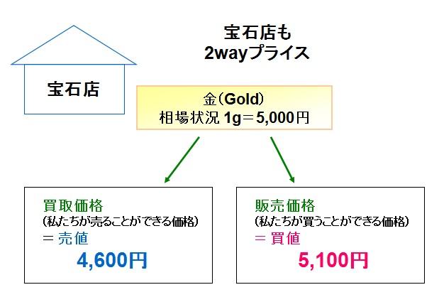 2wayプライス(宝石店)