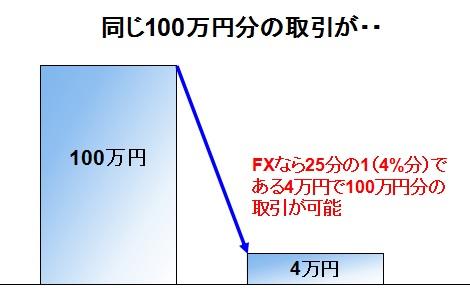 レバレッジ25倍(4%)